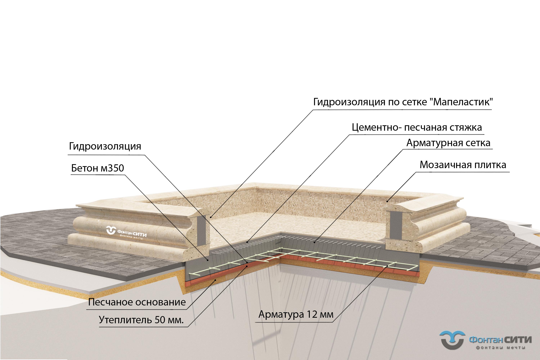 Строительство больших фонтанов из архитектурного бетона.